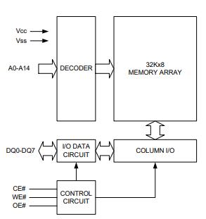 LY62256SL-70LLI功能框图