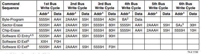 SST39VF512-70-4C-NHE器件 ID