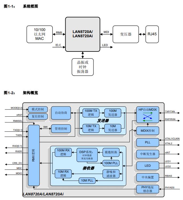 LAN8720Ai-CP-TR系统框架图