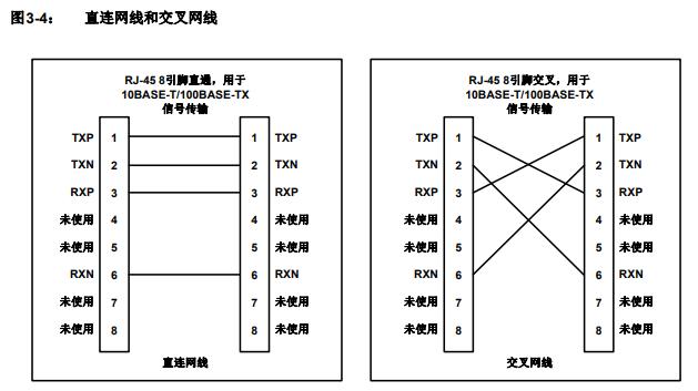 LAN8720A-CP-ABC直连网线和交叉网线
